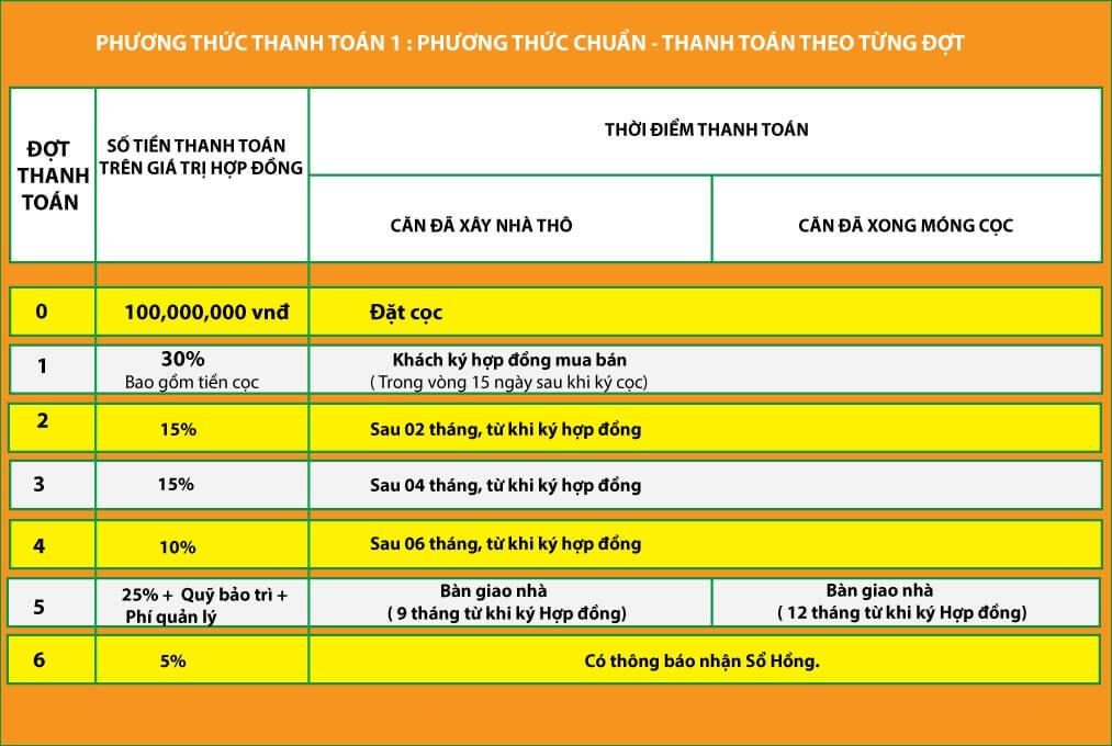 Biệt thự Lucasta Khang Điền Quận 9 - Phuong Thuc Thanh Toan Biet Thu Lucasta Khang Dien
