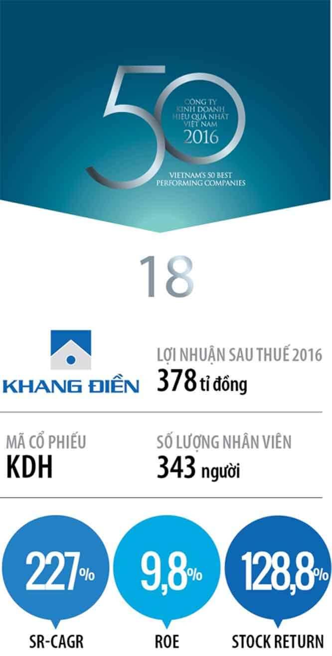 Khang Điền Top 50 2017