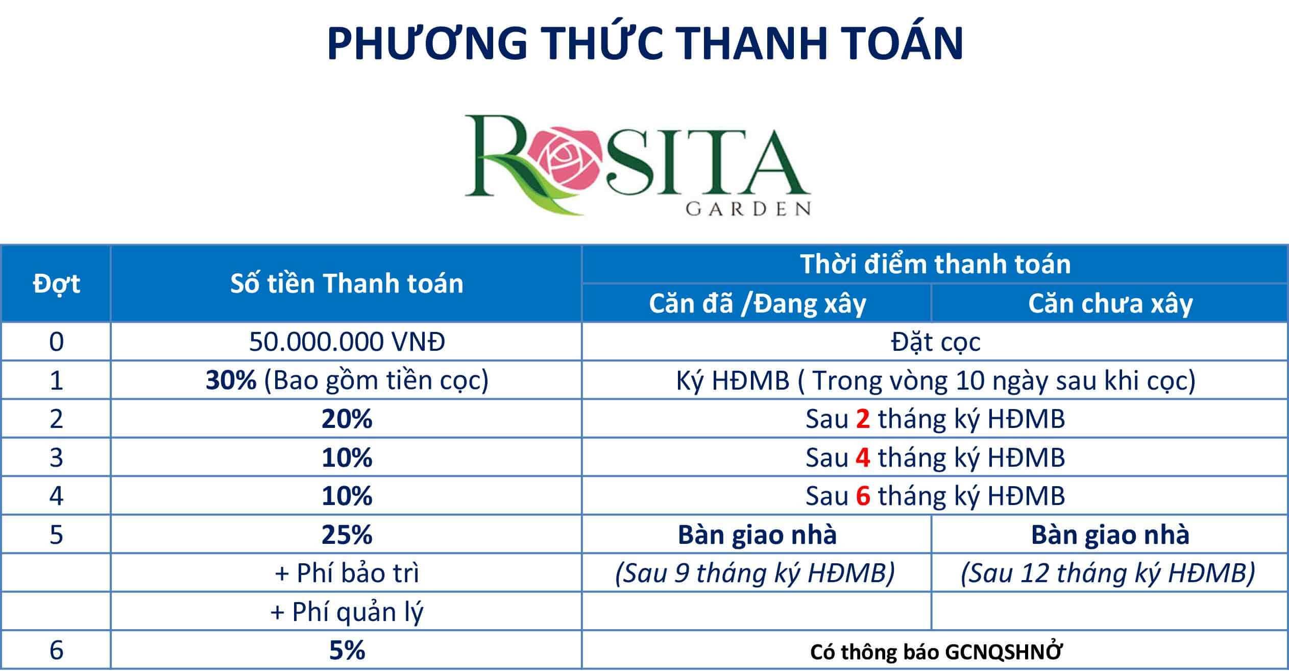 Phương Thức Thanh Toán Rosita Garden Khang Điền