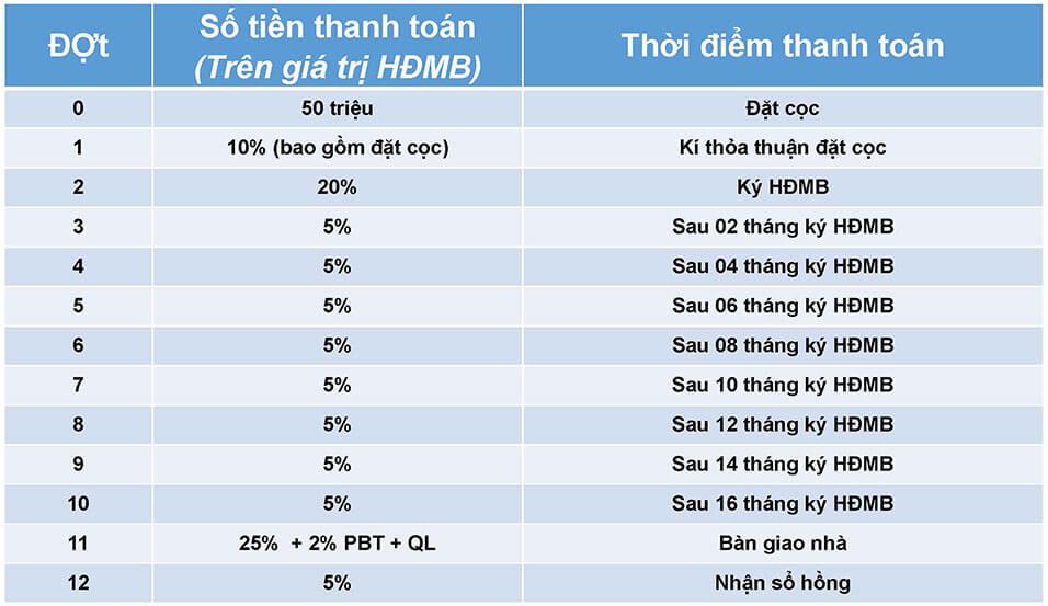 Phuong Thuc Thanh Toan Dự án căn hộ chung cư SaFira Khang Điền