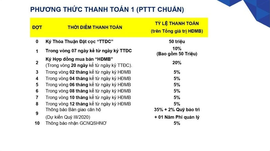 Phuong Thuc Thanh Toan Chuan Can Ho SaFira