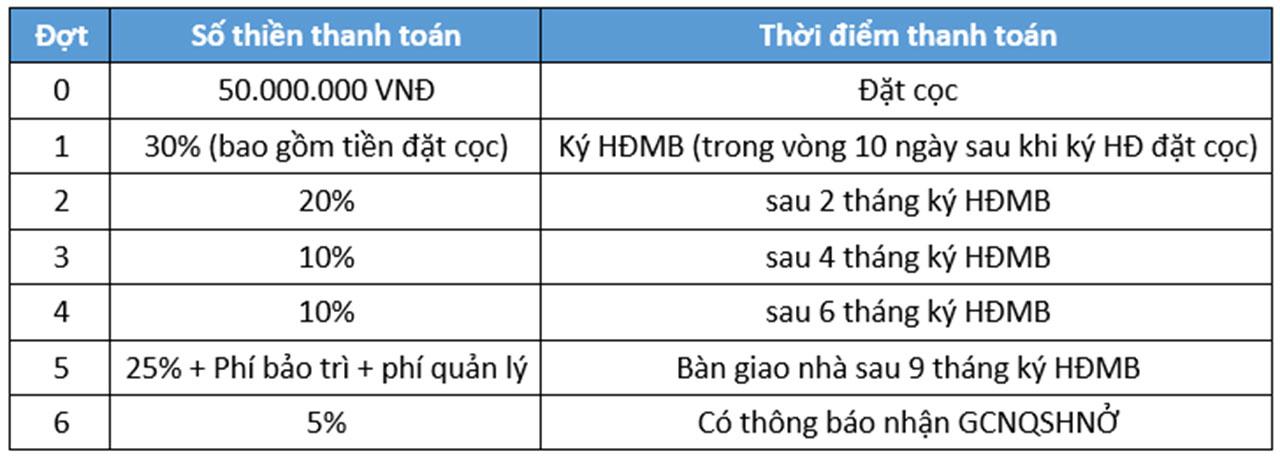 Tien do Thanh Toan du An CLARITA Khang Dien Quan 2